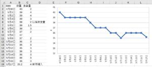 体重増減グラフ